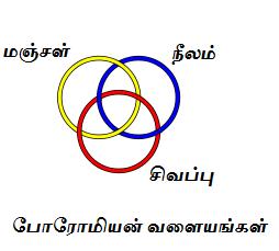 amrutha-2014-01-arunn-marundheeswarar-borromean-fig-01