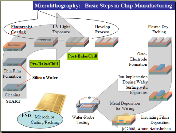 microlithography1