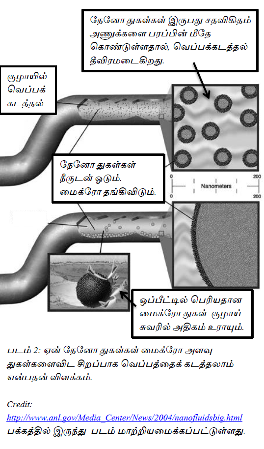 book-01-nano-fig-02-nano-fluids